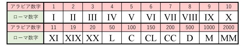 豆知識 世界の数字を見てみよう  エデュサプリ   光村教育図書